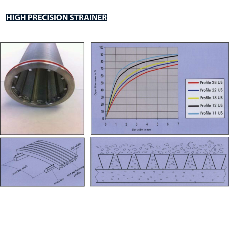 180° In Line Filter ; DIN11851-2 ; 20µ High Precision - Weld Ends ; SS316/316L/EPDM ; EU